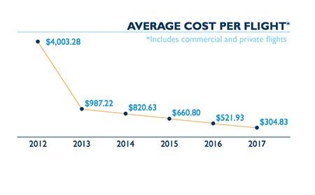 Average-cost